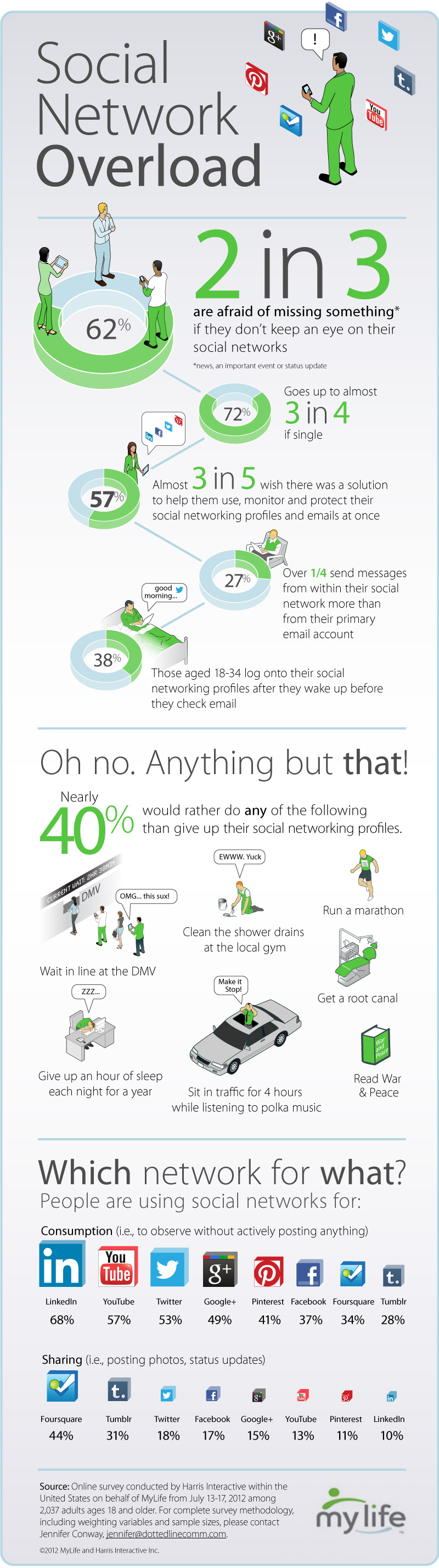 MyLife%20Infographic Social Pros 29   Lauren Vargas, Aetna